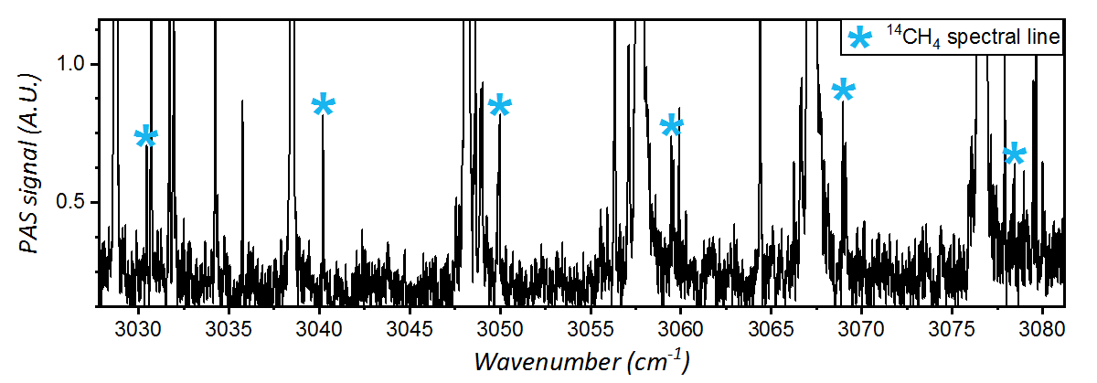 Radiocarbon-methane infrared spectrum