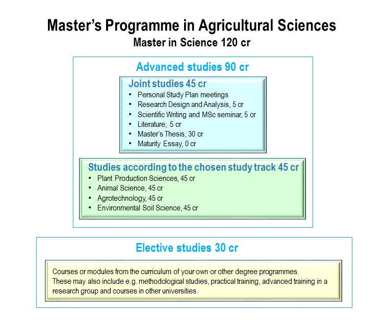 AGRI degree stucture