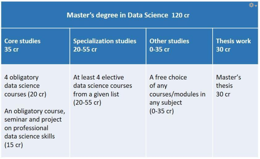 Find out more about the structure of Data Science Master´s Programme
