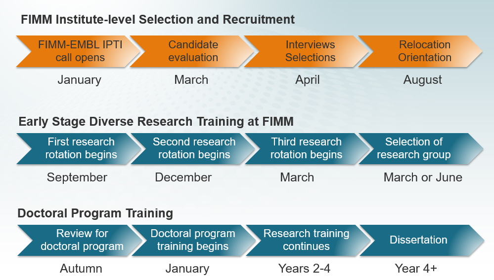 FIMM-EMBL rotation program 2