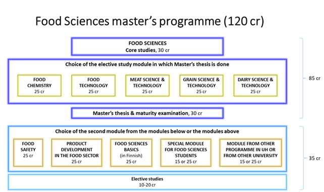 Food degree structure 2020-23