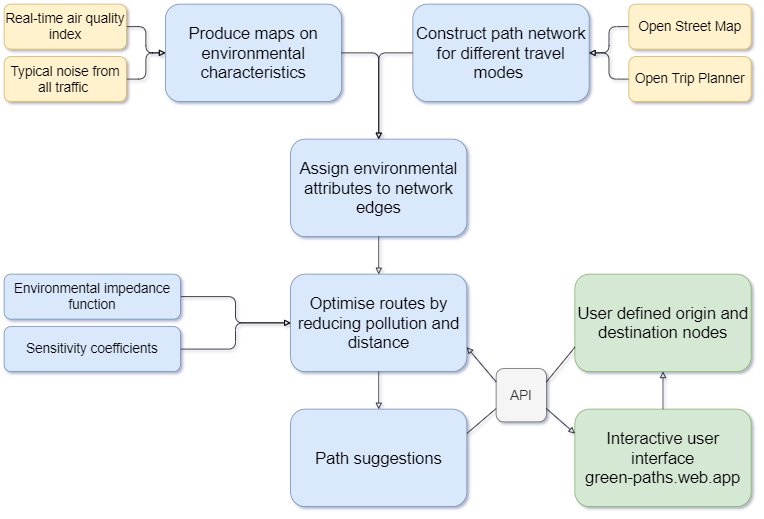 Green Paths routing tool workflow