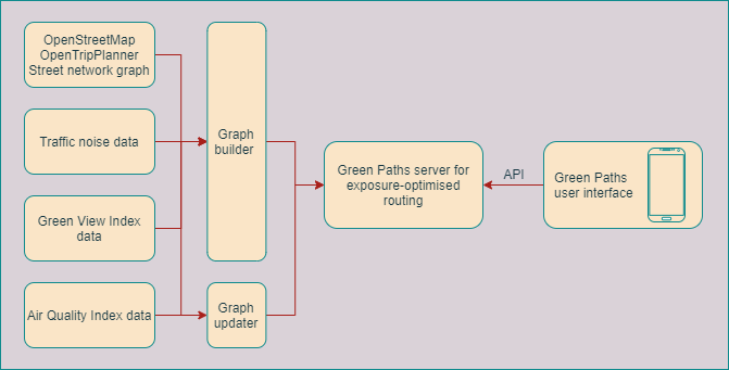 Green Paths workflow involves getting environmental data such as Air Quality Index, Green View Index and traffic noise, integrating it to street network data, routing in the green paths server and querying routes from user interface via and API.