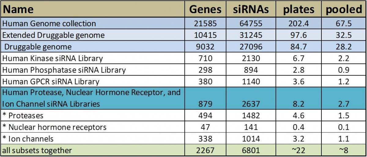 HTB Ambion siRNA library details