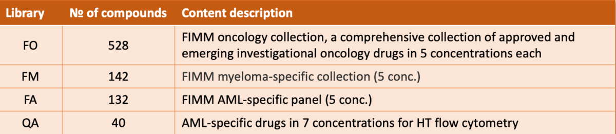 HTB FIMM oncology libraries 3
