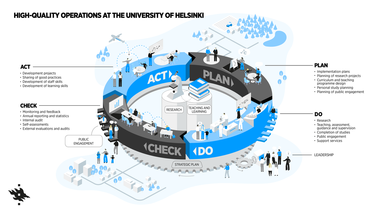 Defines how the University´s quality system operate using PDCA-cycle.