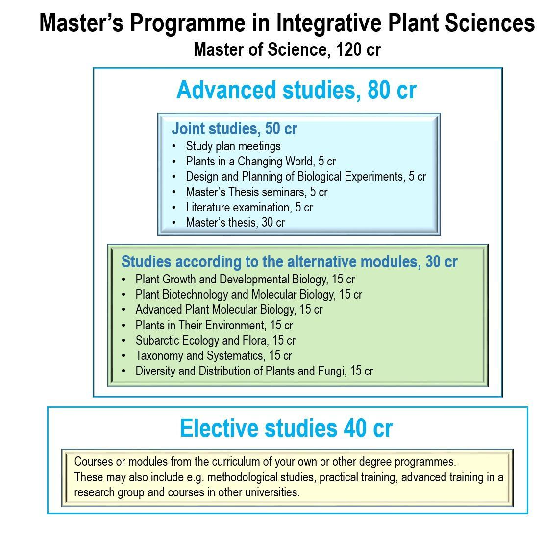 Degree structure of the Master's Programme in Integrative Plant Sciences 2020-2023