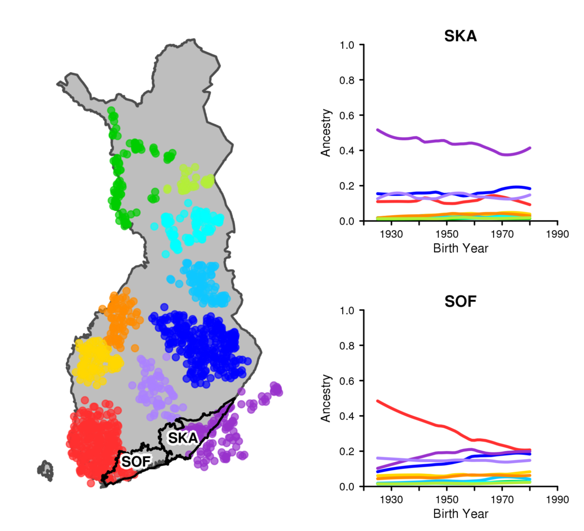 Graph shows how in Southern Karelia the ancestry proportions have remained the same during the study period, while in Southern Finland the proportion of the southwestern ancestry has decreased and the proportions of several other ancestries have increased
