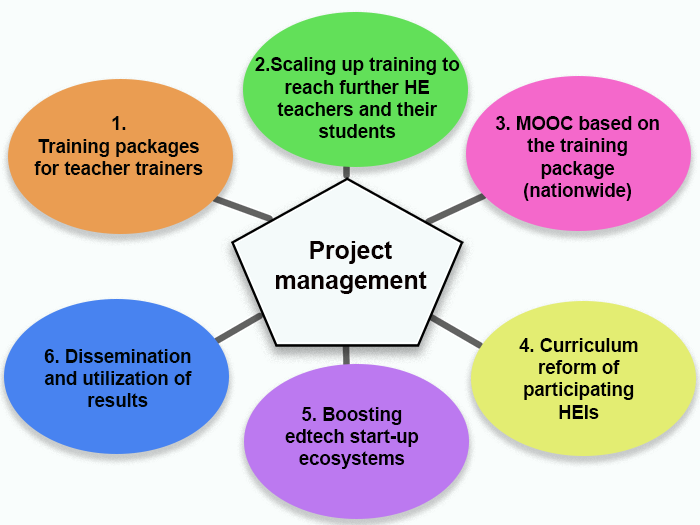 Colorful diagram explaining the aim of the TOTEMK project