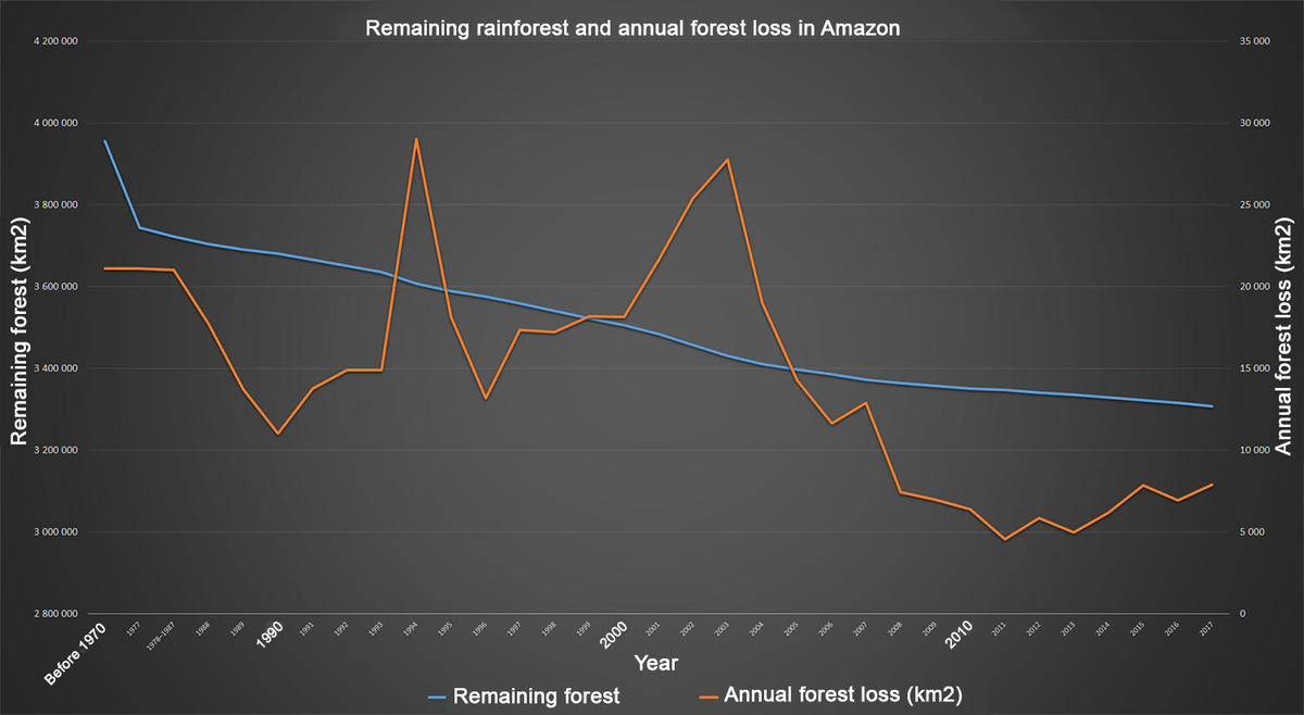 Remaining rainforest and annual forest loss in Amazon