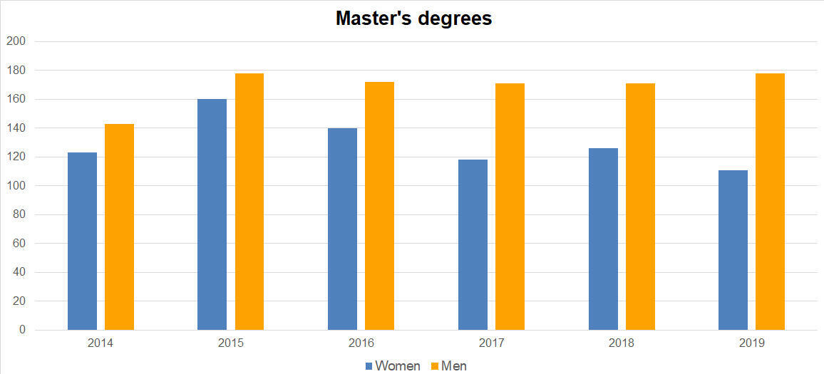 Master's degrees by gender