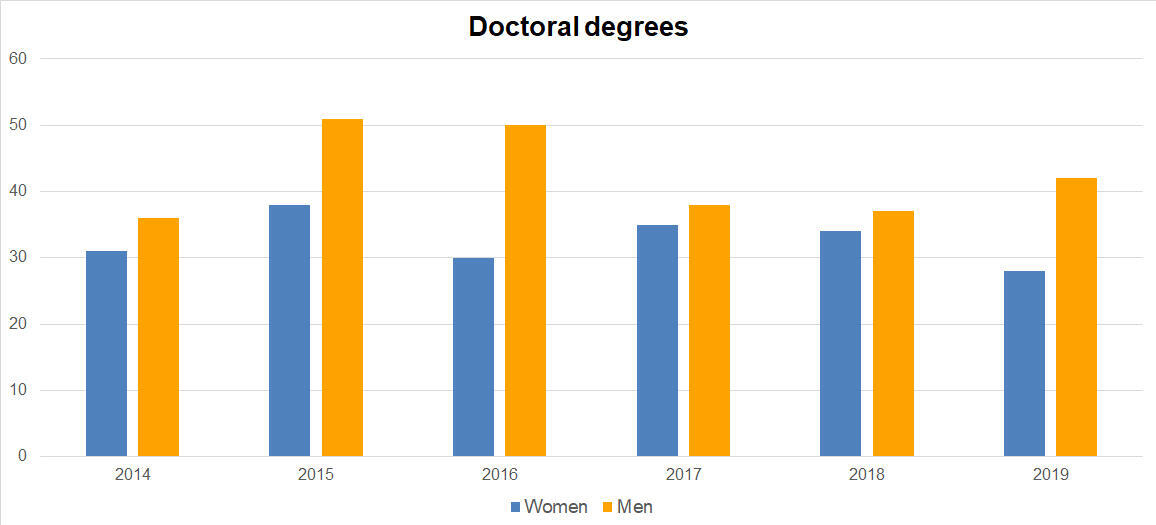 Doctoral degrees by gender