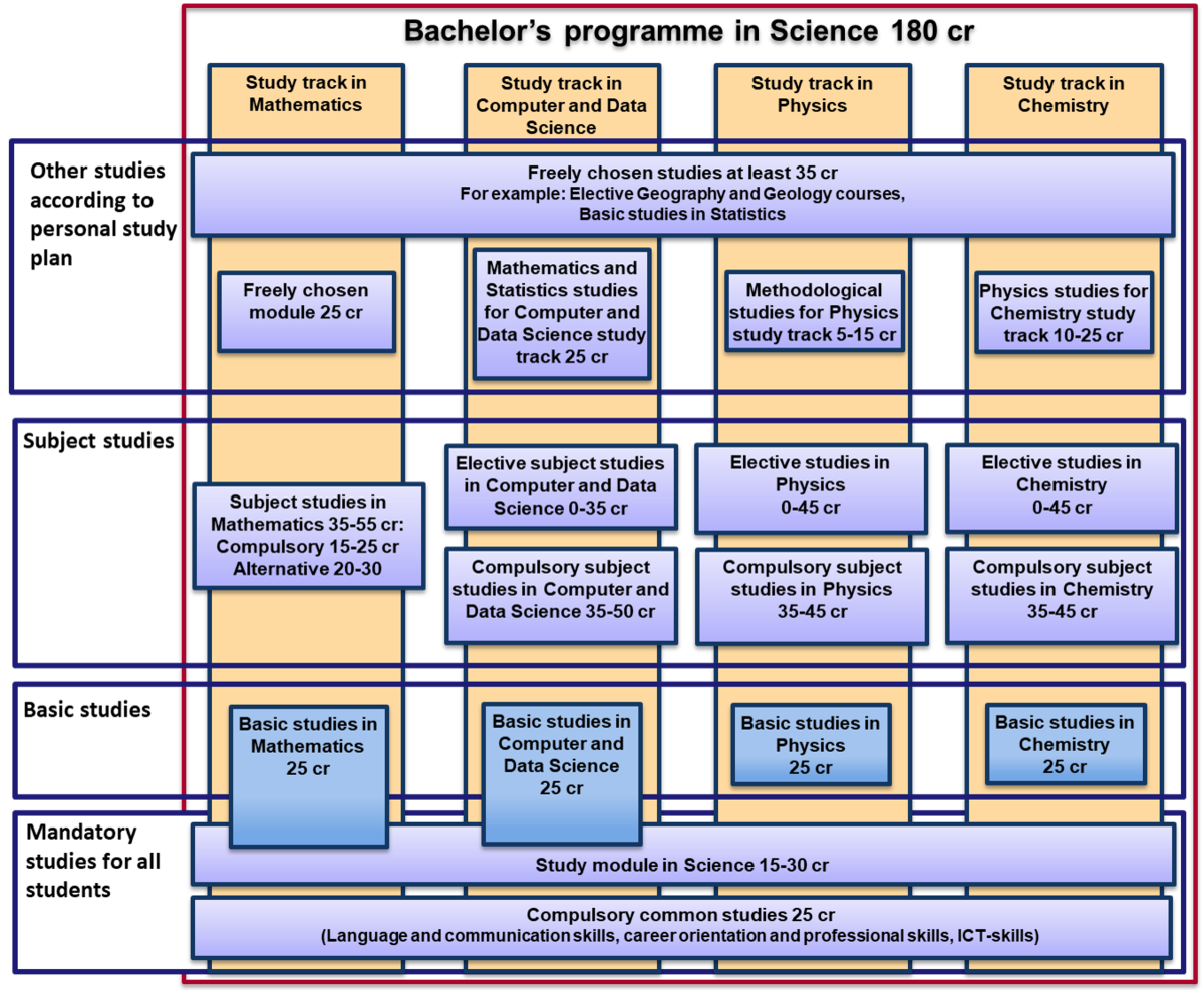 BSc degree structure