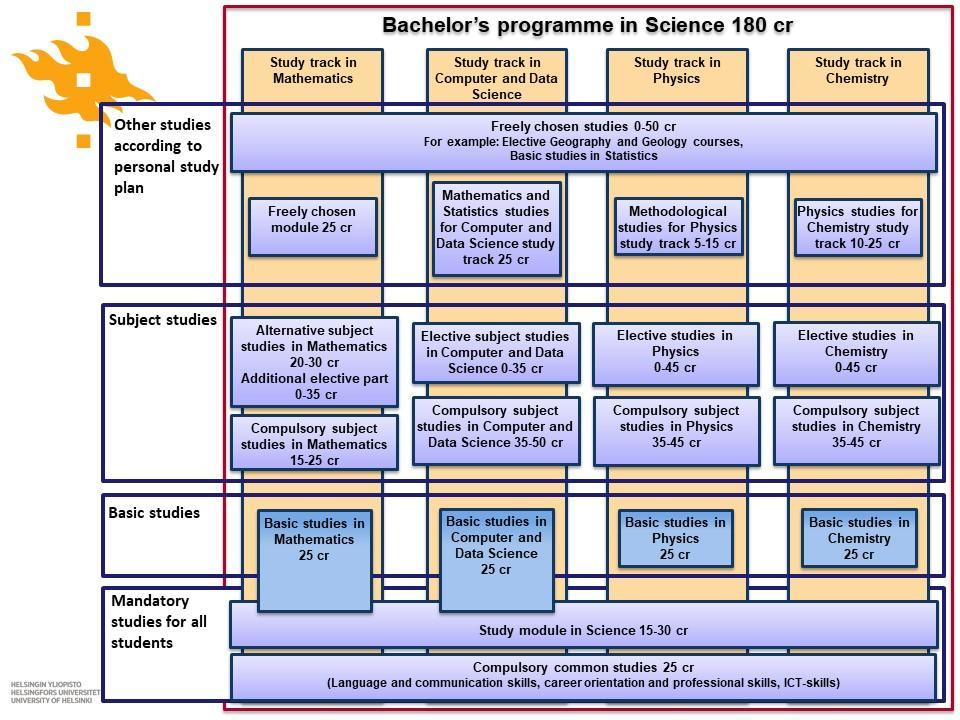 BSc degree structure NEW