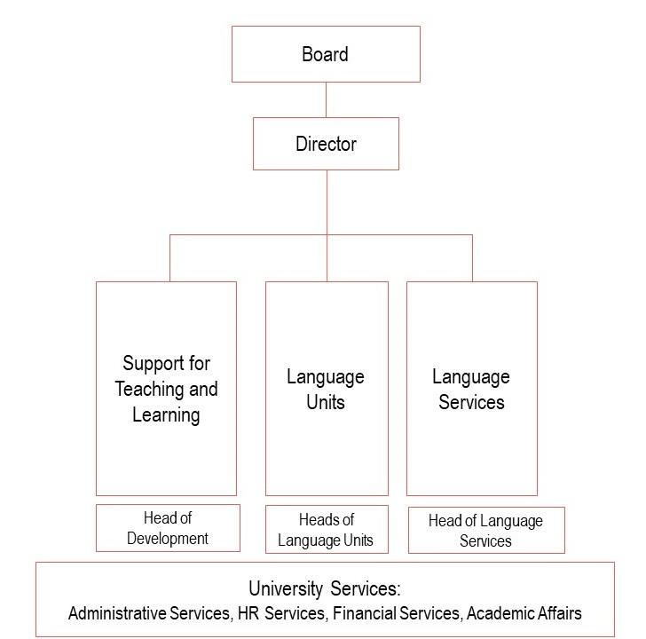 Language Centre organization chart