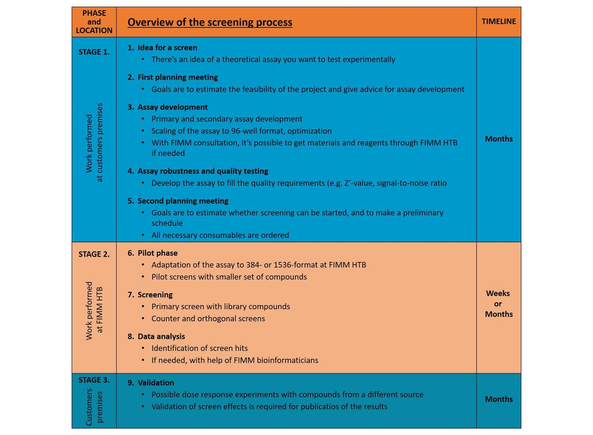 HTB Overview of screening process spacer narrow 4