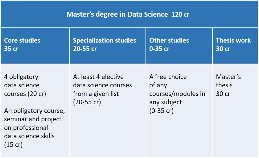 Data Science Structure Table