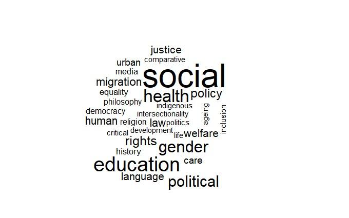 Wordcloud of most common research keywords