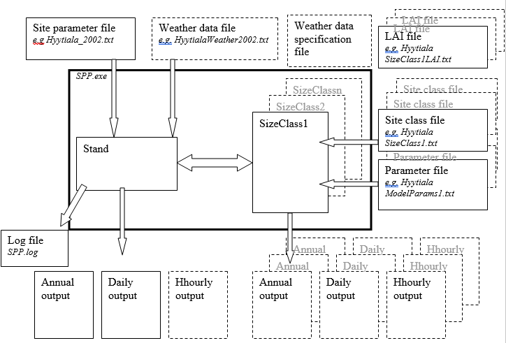Description of model inputs and outputs.