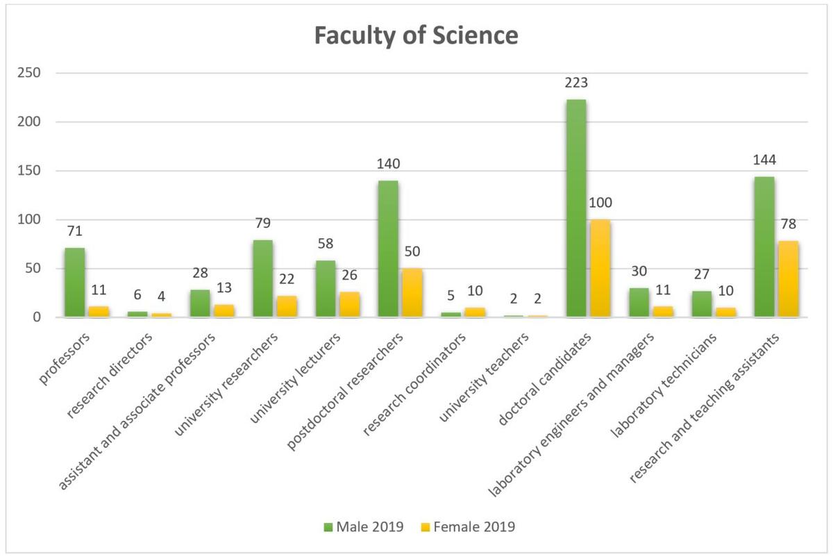 Gender ratio in the Faculty of Science