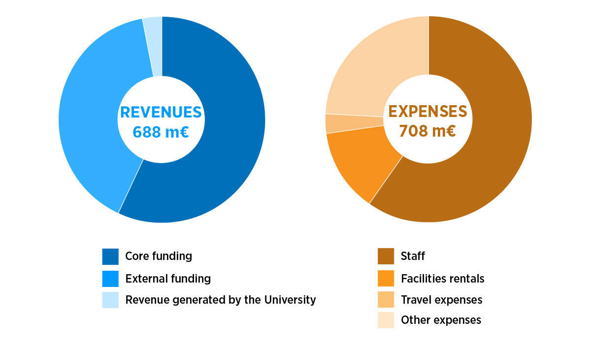 Revenues and expenses 2019