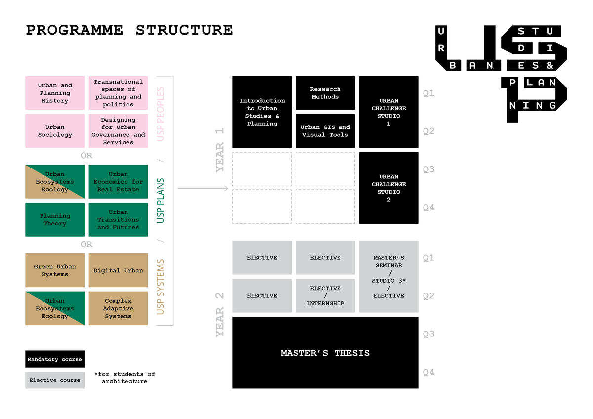 usp yearly programme structure