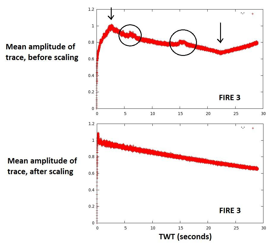 A typical amplitude decay curve of brute FIRE stacks.
