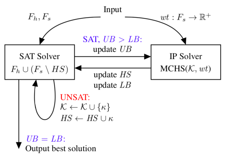 Bounds-based IHS