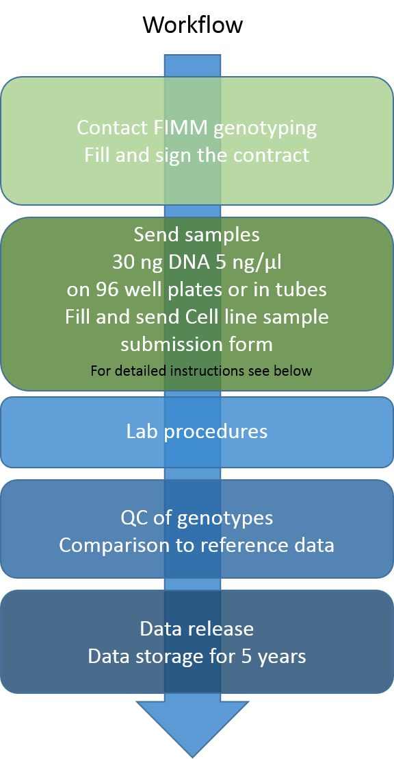 FIMM TC cell line authentication workflow