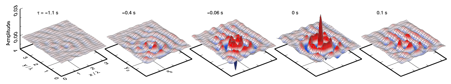 Reconstruction of a converging, focusing, and diverging wavefield from seismic data. Properties of the large amplitude feature at zero time can be used for local imaging.