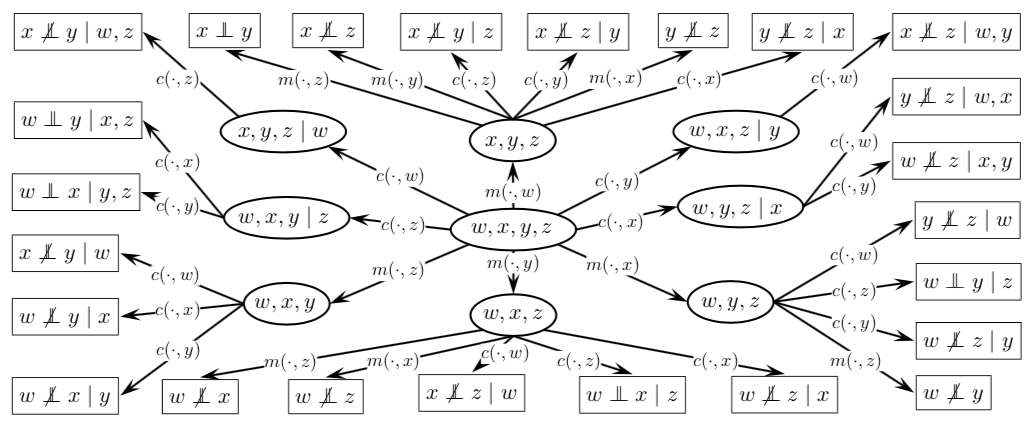 Encoding DAG for causal discovery