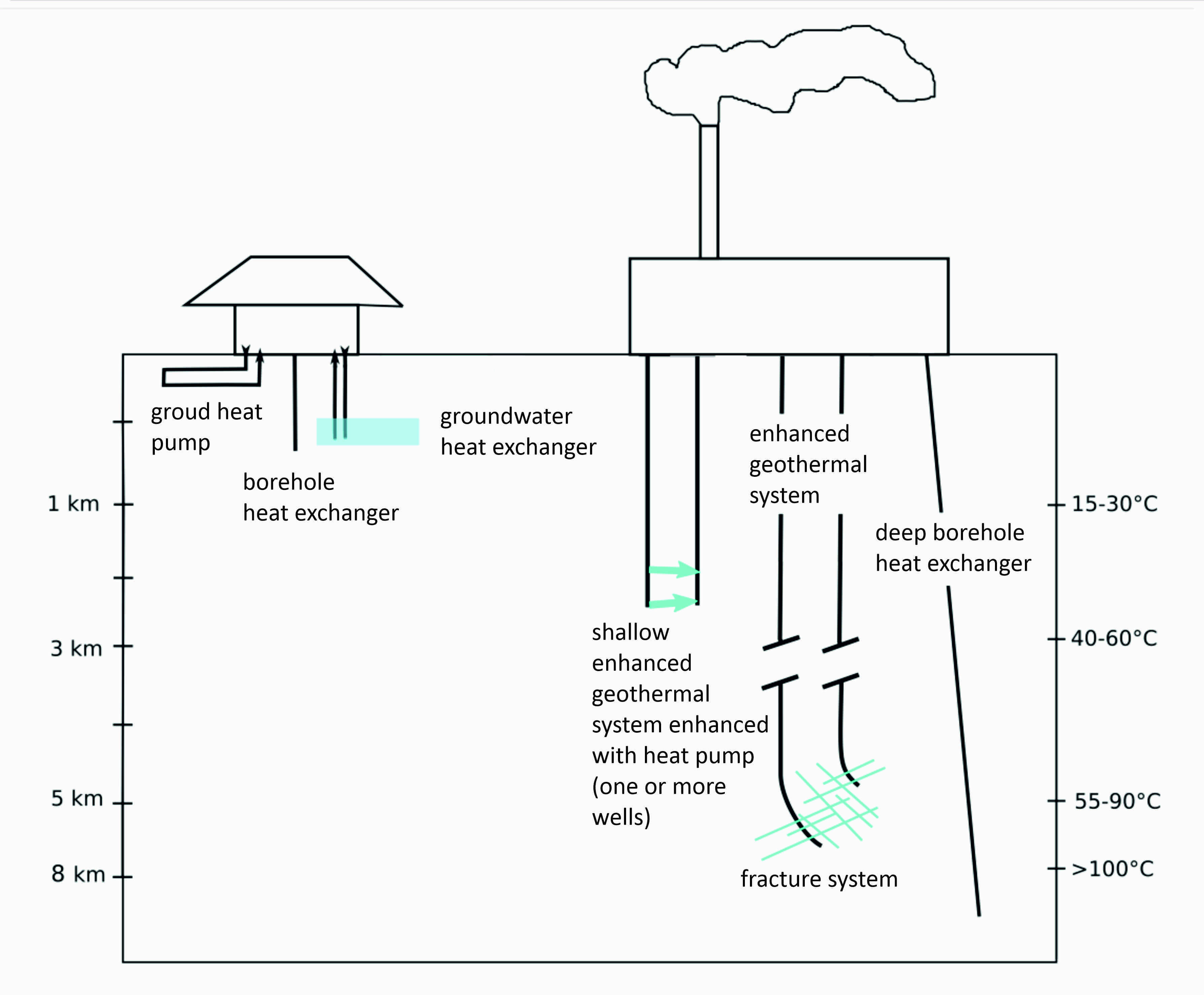 Various types of geothermal energy applications possible in Finnish conditions