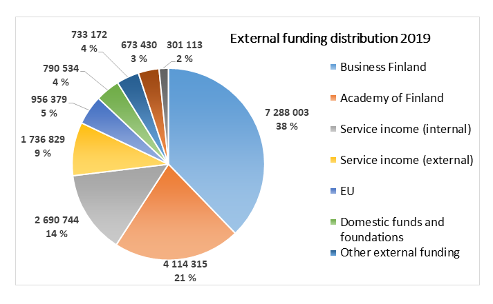 FIMM funding distribution 2019