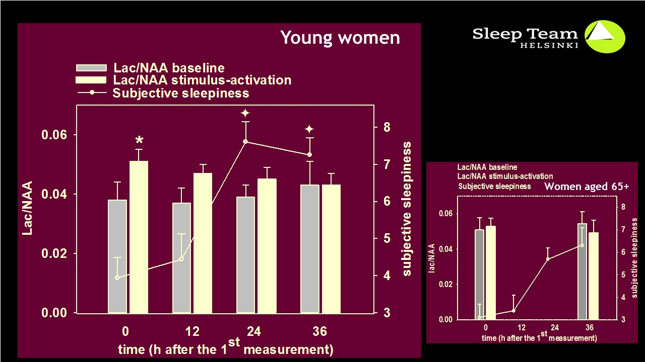 Lactate levels in young and old women after stimualtion
