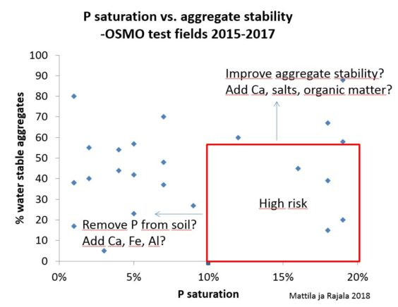 p-saturation vs aggregate stability