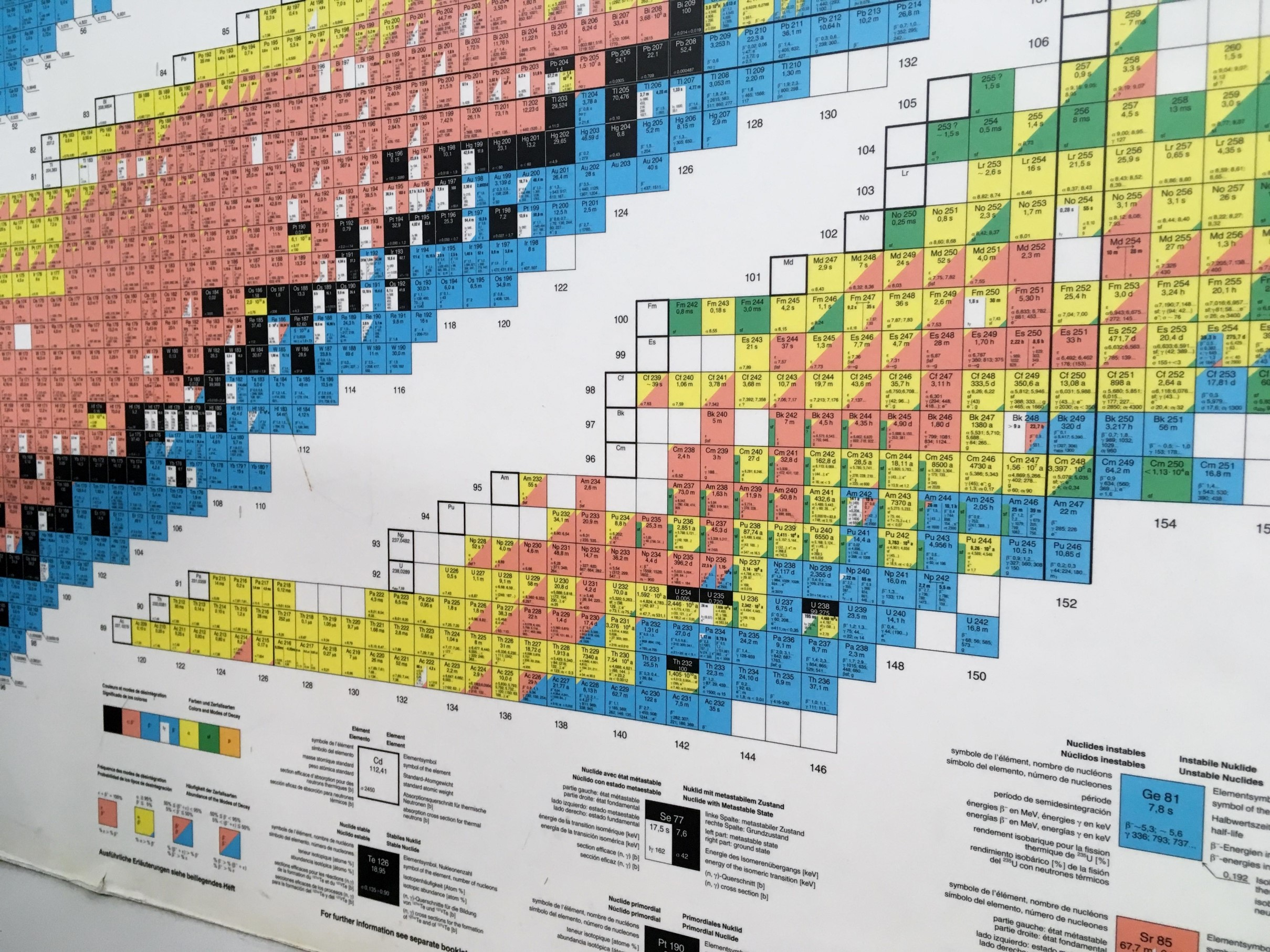An illustration of the chemical elements on a wall